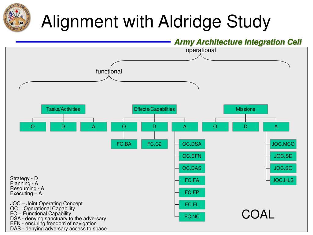 Alignment with Aldridge Study