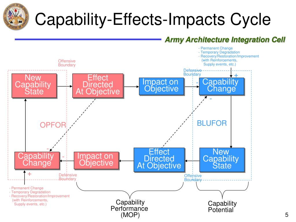 Capability-Effects-Impacts Cycle
