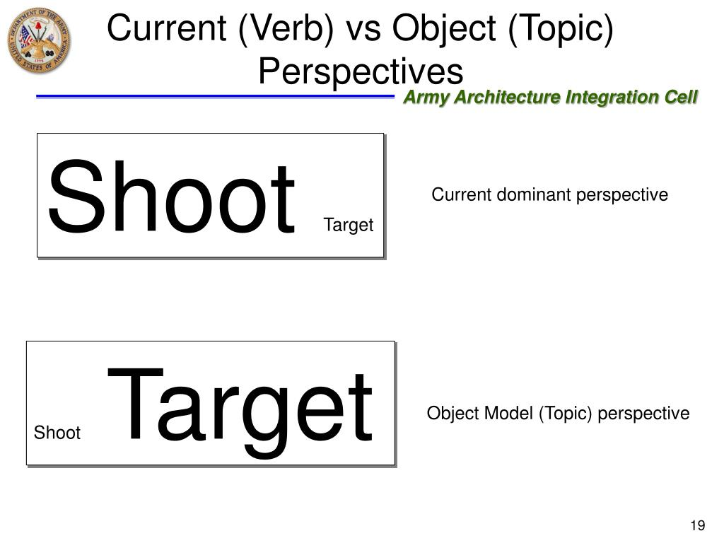 Current (Verb) vs Object (Topic) Perspectives