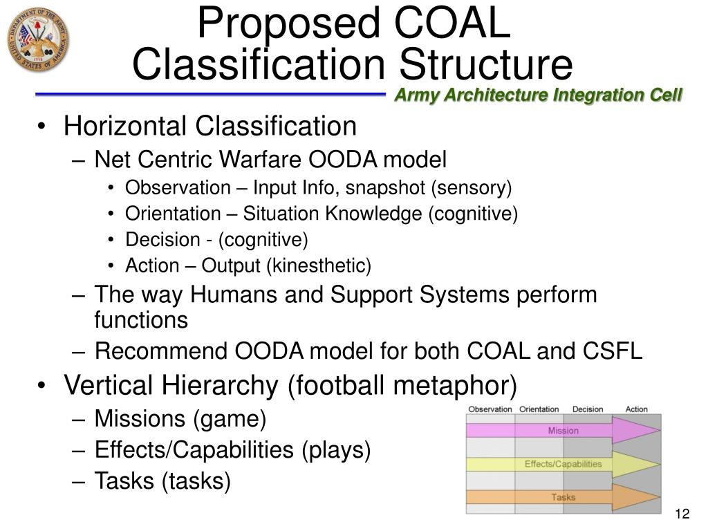 Proposed COAL Classification Structure