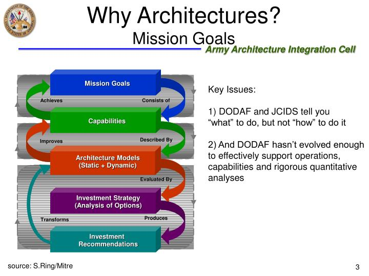 Why architectures mission goals l.jpg