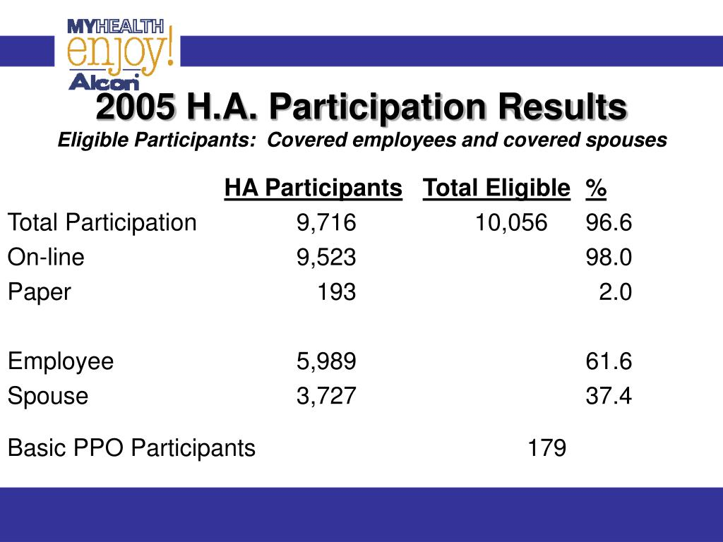 2005 H.A. Participation Results