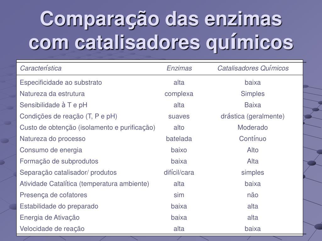 Compara