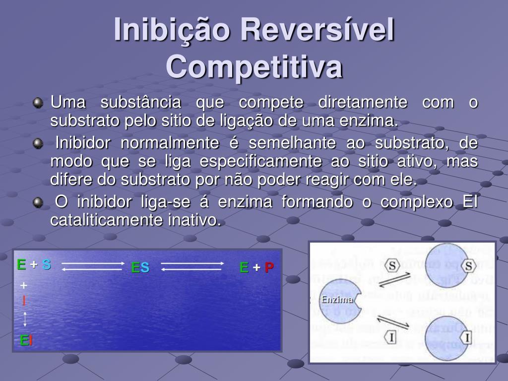 Inibição Reversível Competitiva