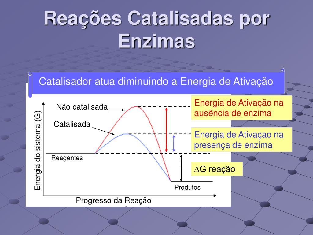 Energia de Ativação na ausência de enzima