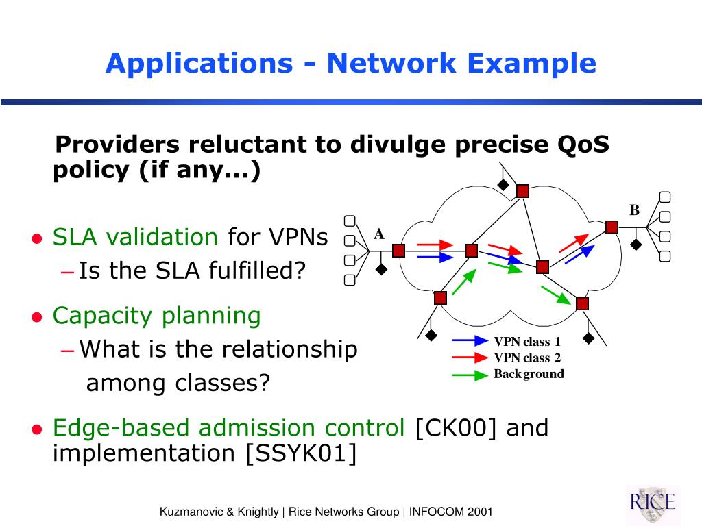 Applications - Network Example