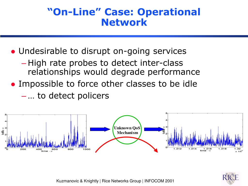 """On-Line"" Case: Operational Network"
