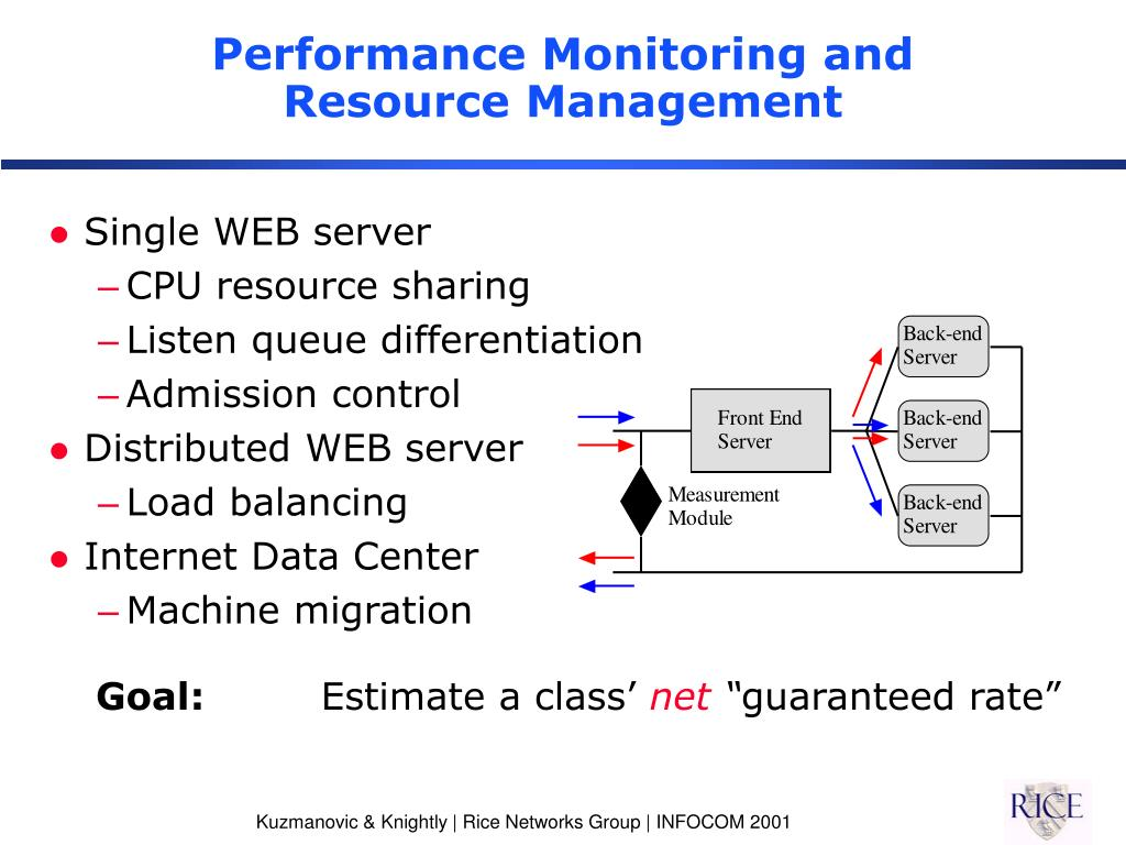 Performance Monitoring and Resource Management