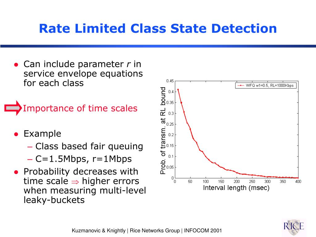 Rate Limited Class State Detection