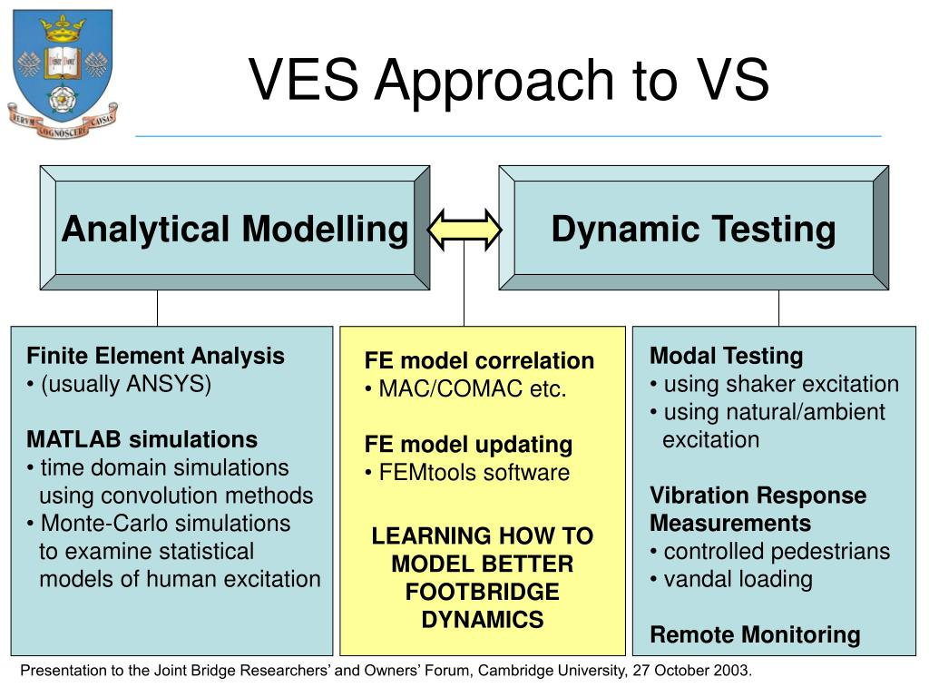 VES Approach to VS