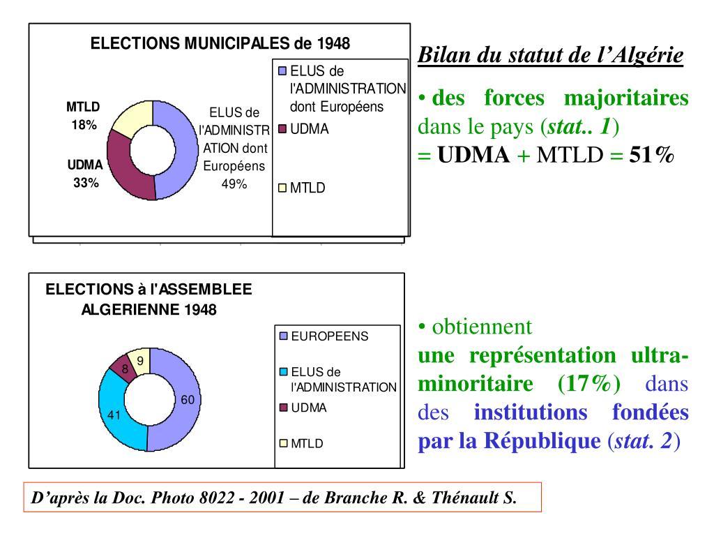 Bilan du statut de l'Algérie