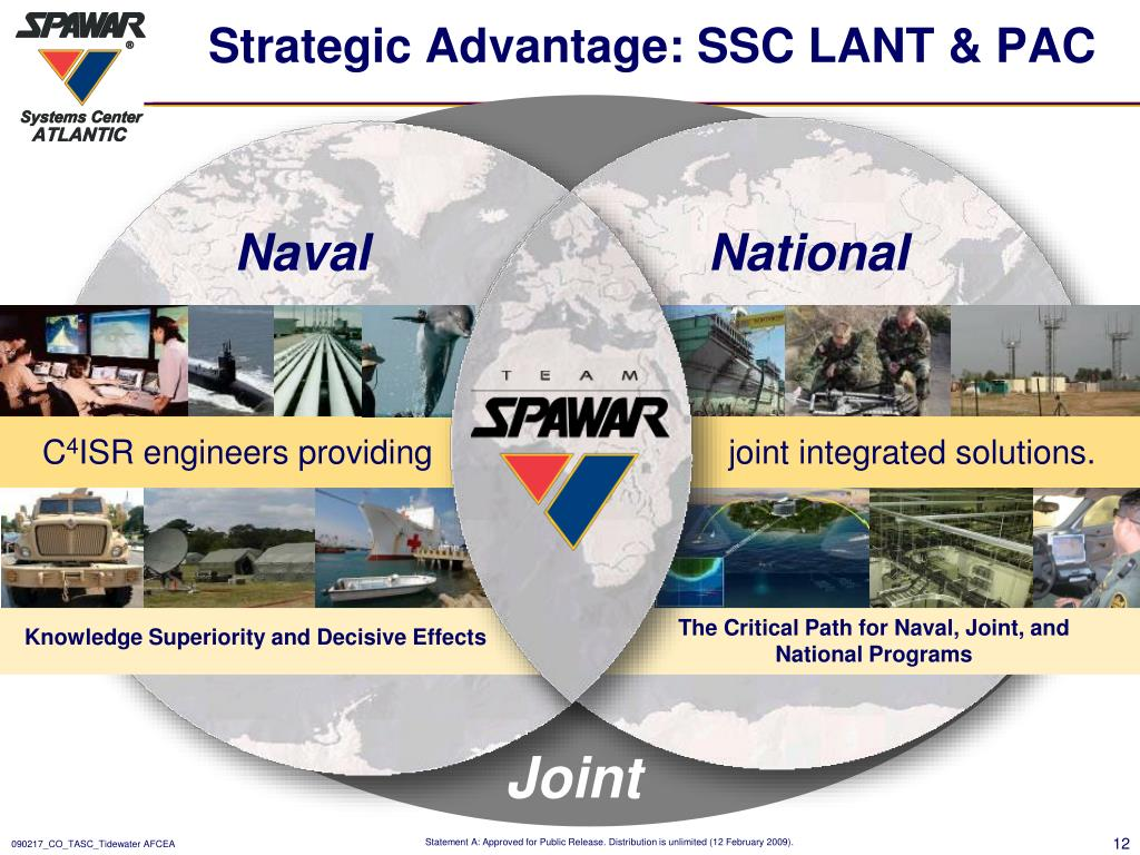 Strategic Advantage: SSC LANT & PAC