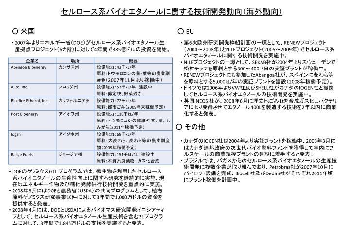 セルロース系バイオエタノールに関する技術開発動向(海外動向)