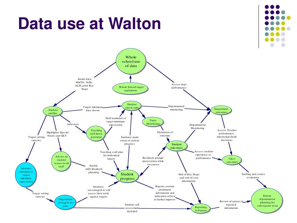 Data use at Walton
