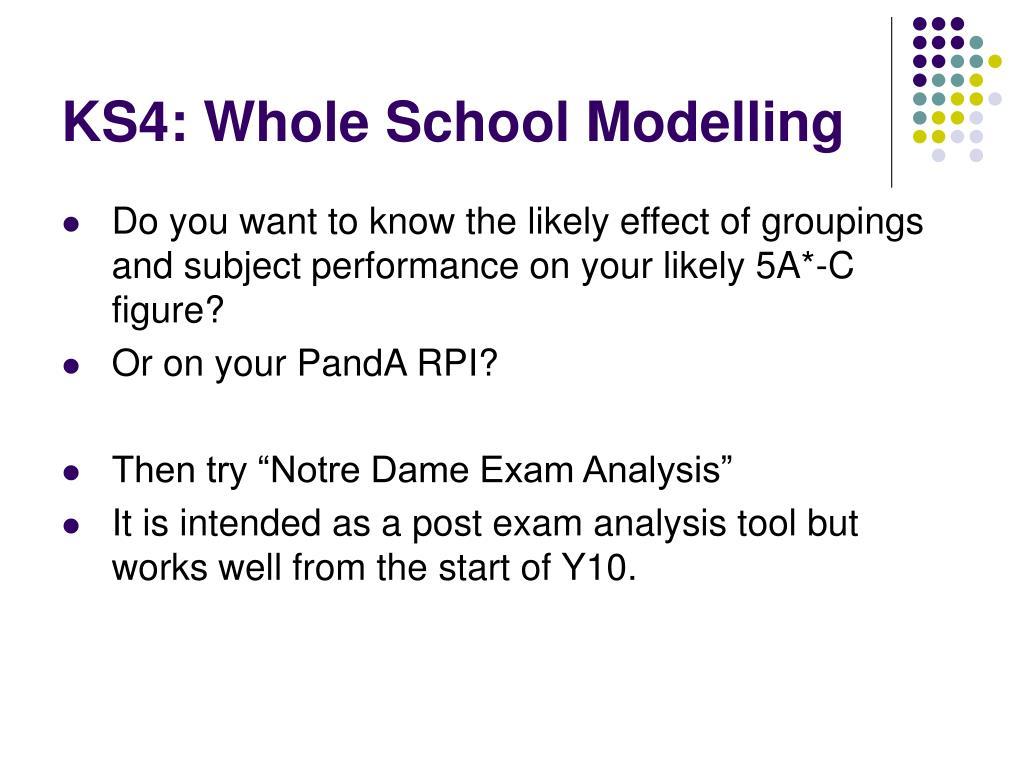 KS4: Whole School Modelling