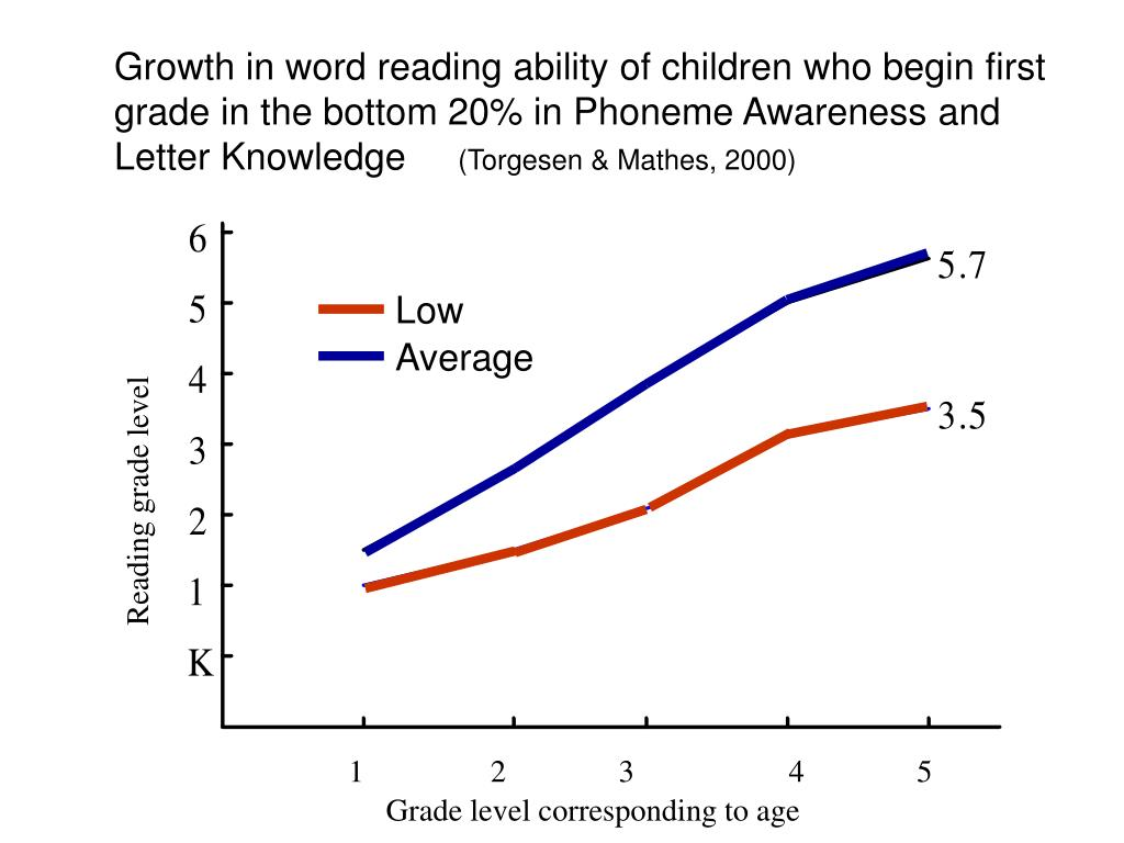 Growth in word reading ability of children who begin first grade in the bottom 20% in Phoneme Awareness and Letter Knowledge