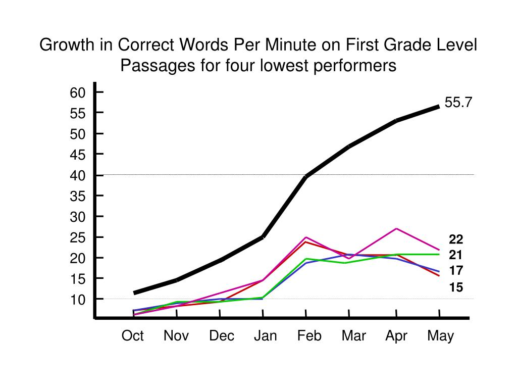 Growth in Correct Words Per Minute on First Grade Level Passages for four lowest performers