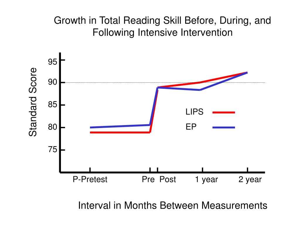 Growth in Total Reading Skill Before, During, and Following Intensive Intervention