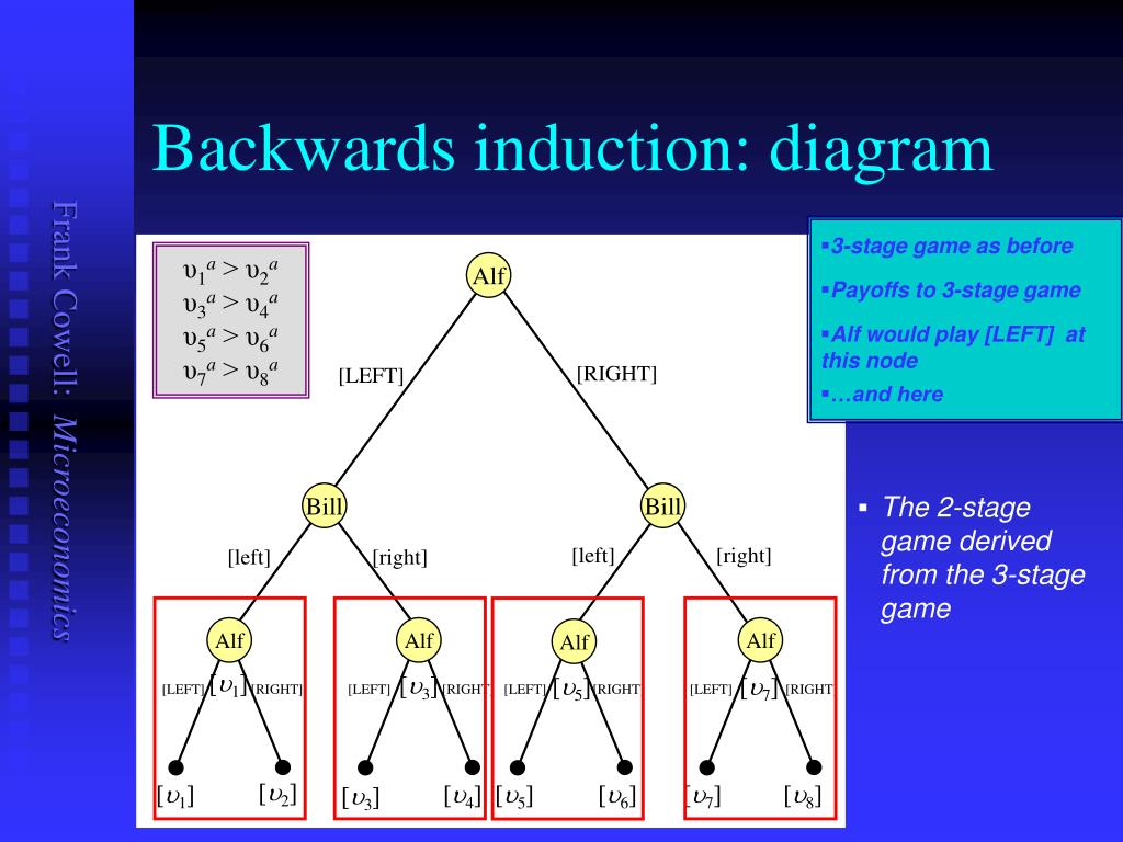 Backwards induction: diagram