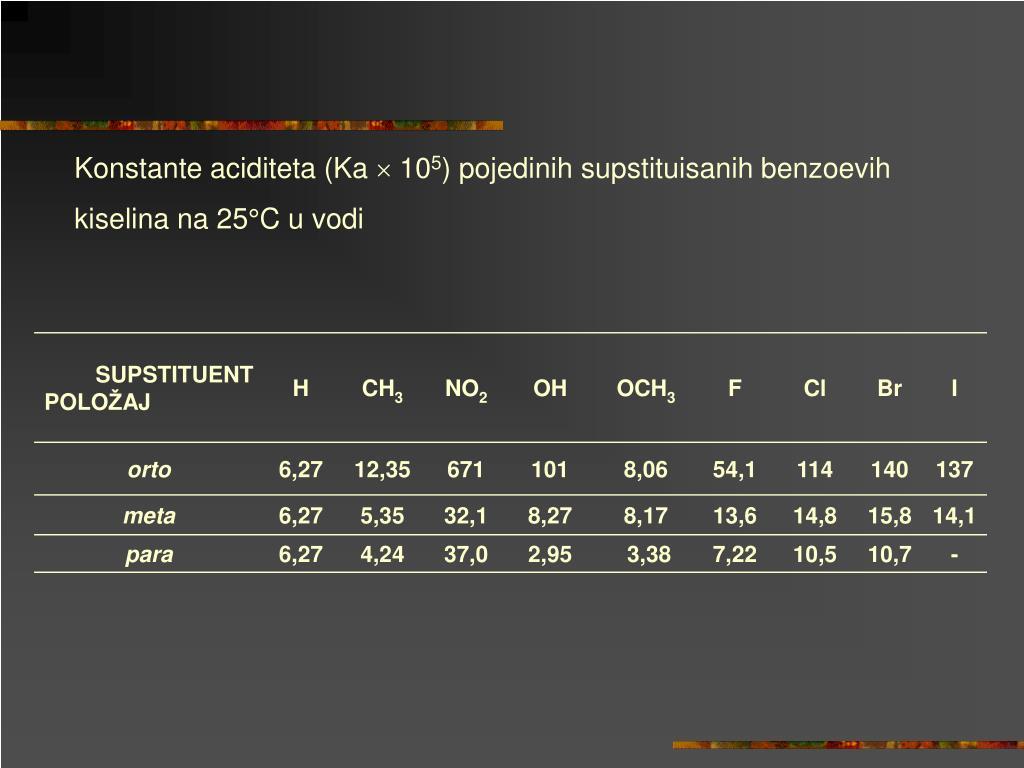 Konstante aciditeta (Ka