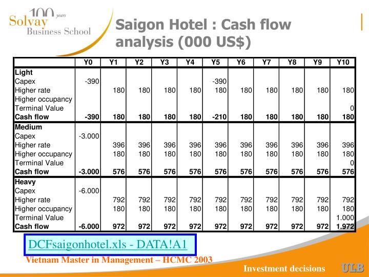 Saigon Hotel : Cash flow analysis (000 US$)