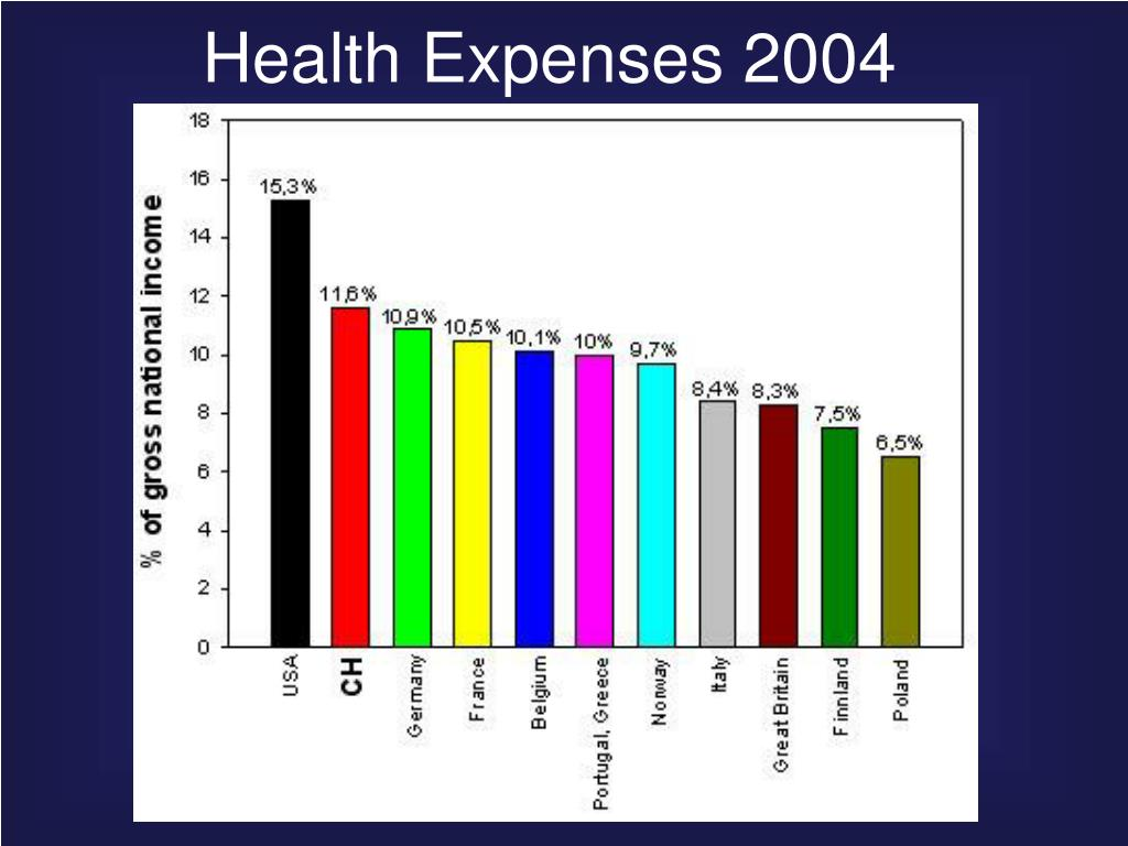Health Expenses 2004