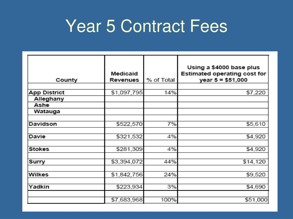 Year 5 Contract Fees