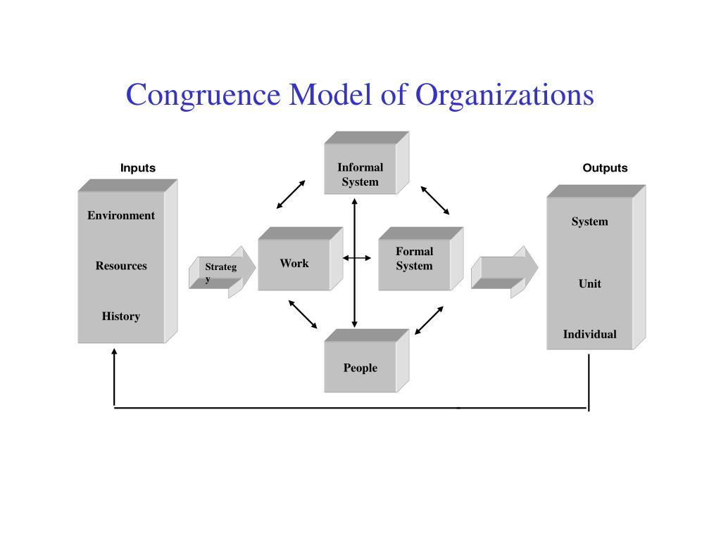 Congruence Model of Organizations