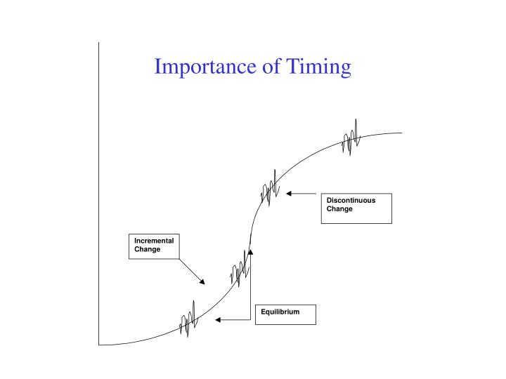 Importance of timing l.jpg