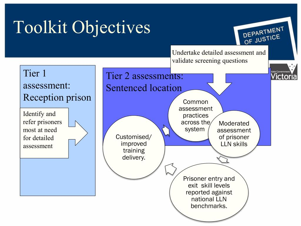 Toolkit Objectives