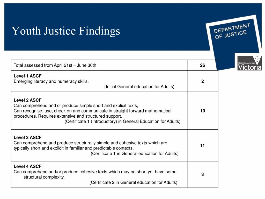 Youth Justice Findings