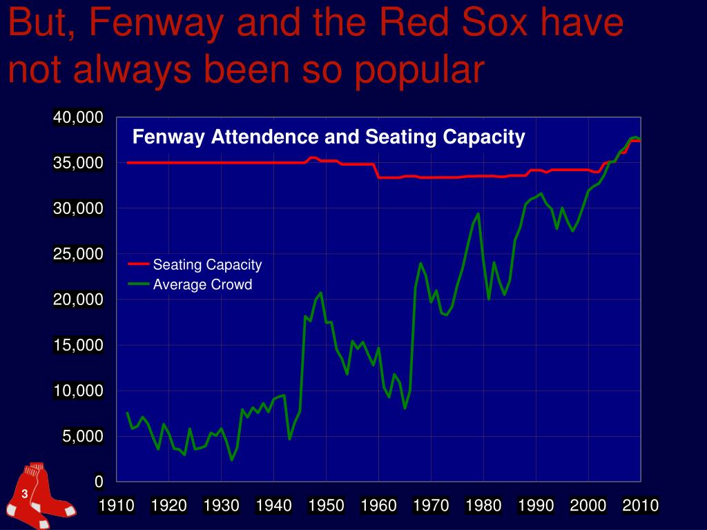 But, Fenway and the Red Sox have not always been so popular