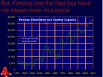 but fenway and the red sox have not always been so popular