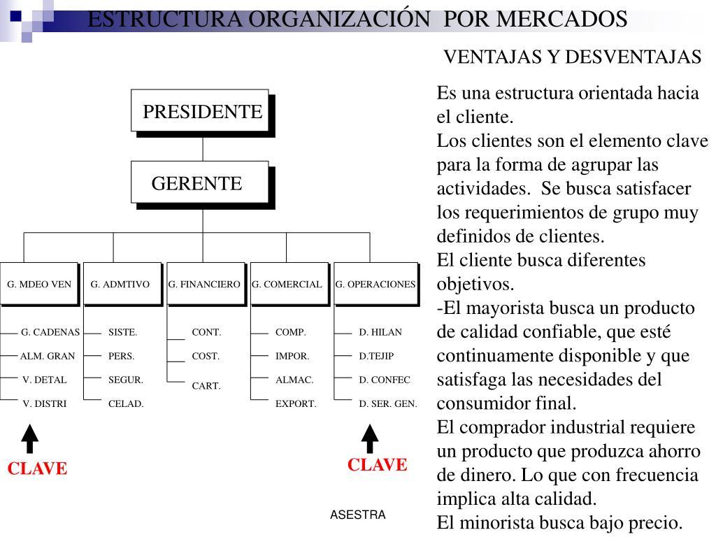 ESTRUCTURA ORGANIZACIÓN  POR MERCADOS