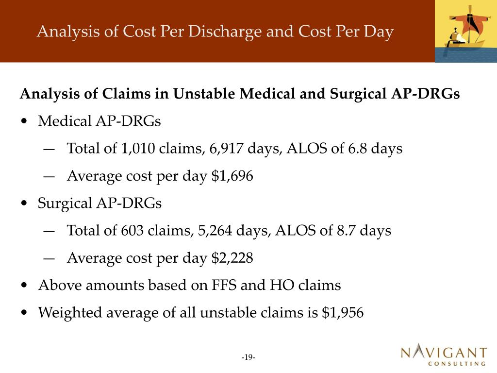 Analysis of Cost Per Discharge and Cost Per Day