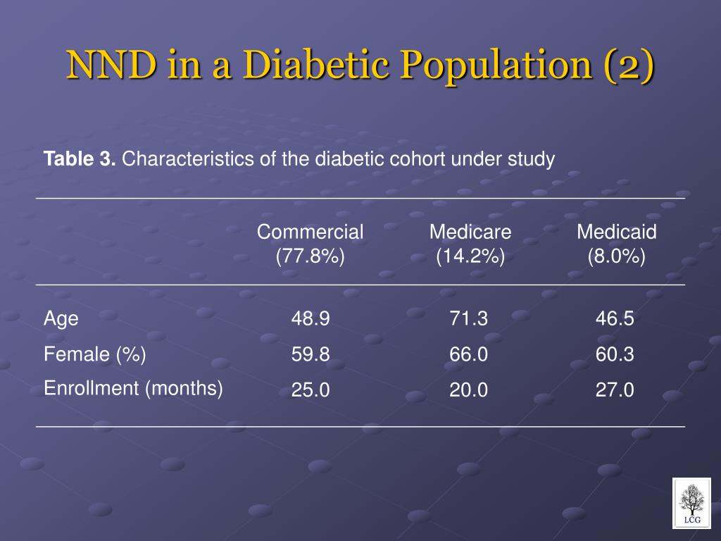 NND in a Diabetic Population (2)