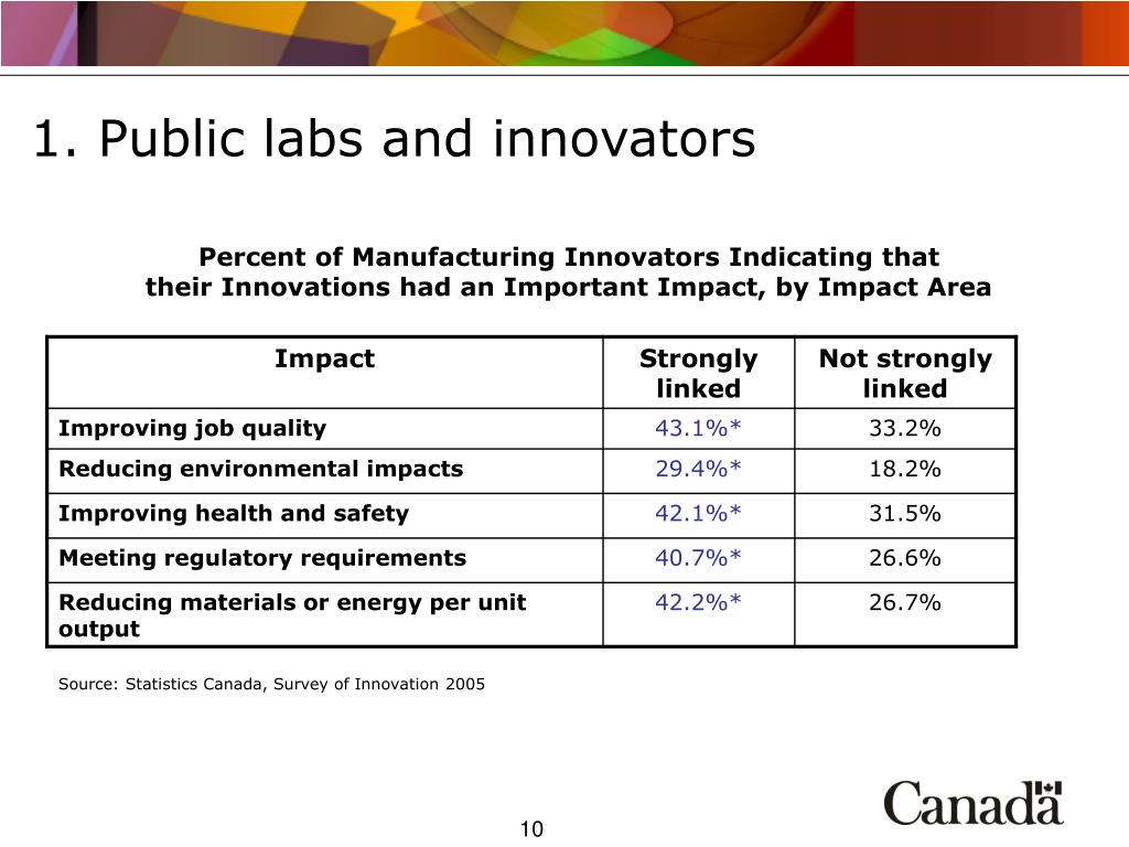 1. Public labs and innovators