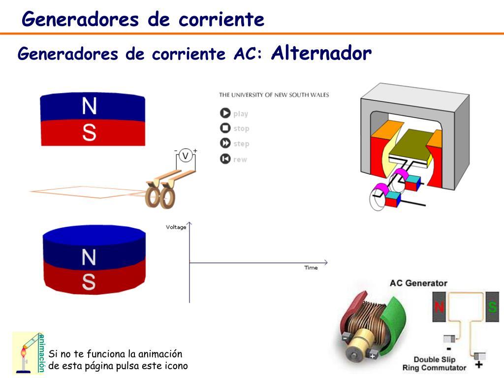 Ppt circuitos de corriente alterna powerpoint - Generador de corriente ...