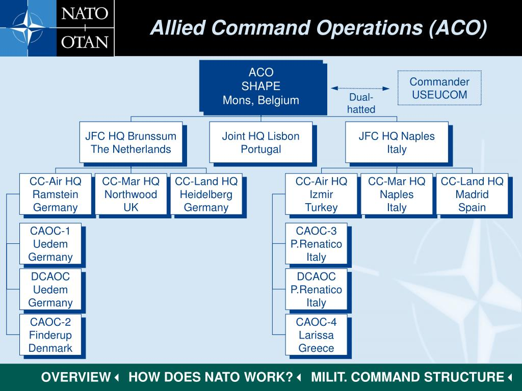 Allied Command Operations (ACO)