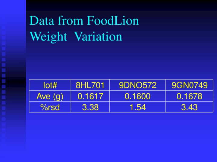 Data from FoodLion