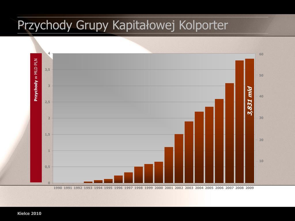 Przychody Grupy Kapitałowej Kolporter