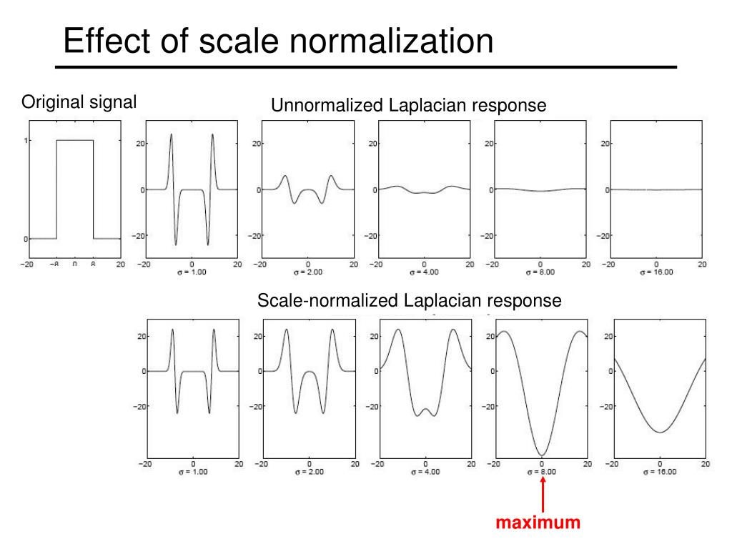 Scale-normalized Laplacian response