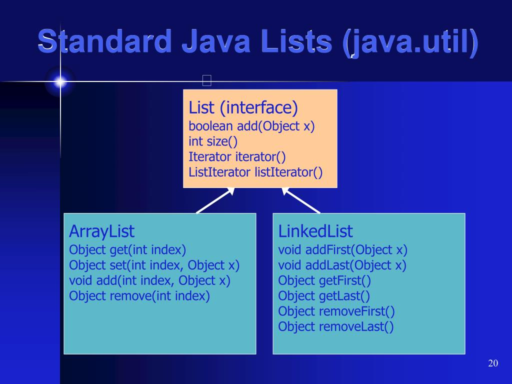 Standard Java Lists (java.util)