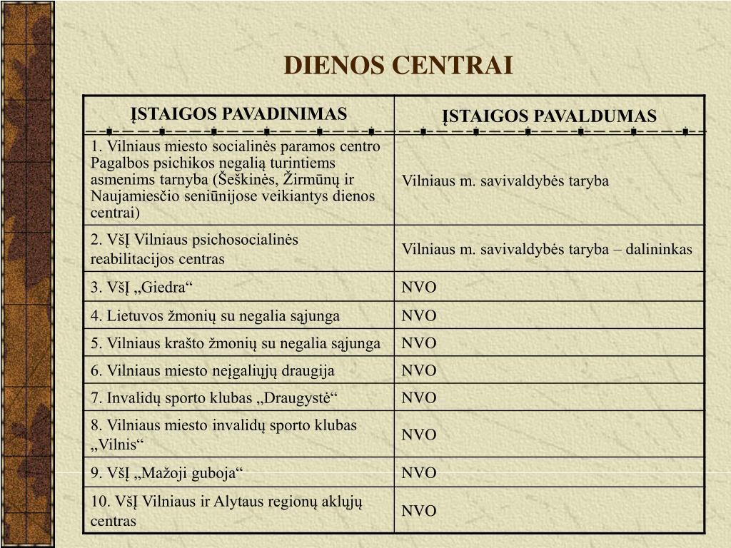 DIENOS CENTRAI