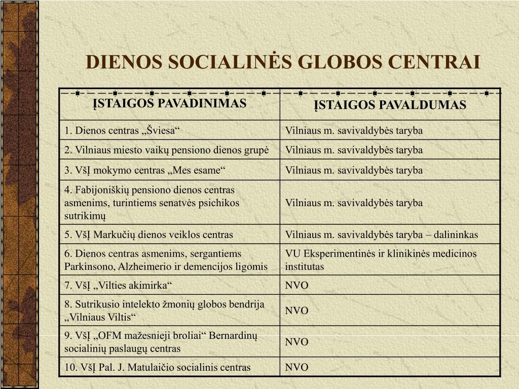 DIENOS SOCIALINĖS GLOBOS CENTRAI
