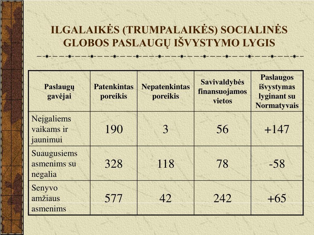 ILGALAIKĖS (TRUMPALAIKĖS) SOCIALINĖS GLOBOS PASLAUGŲ IŠVYSTYMO LYGIS