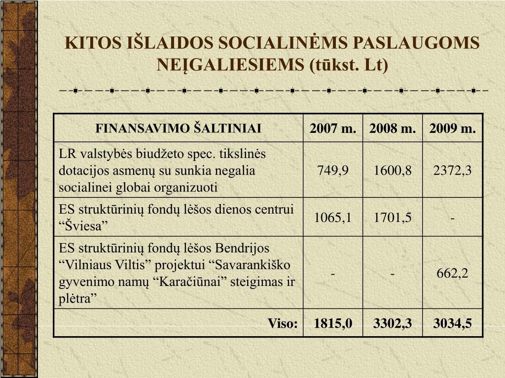 KITOS IŠLAIDOS SOCIALINĖMS PASLAUGOMS NEĮGALIESIEMS (tūkst. Lt)