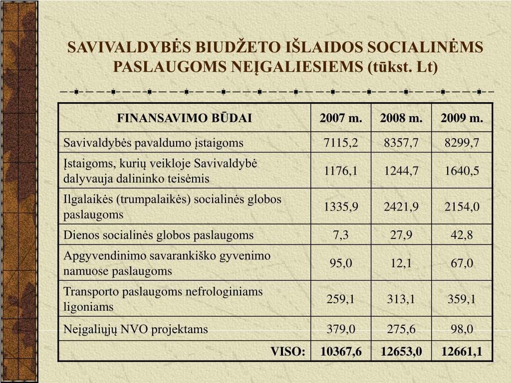 SAVIVALDYBĖS BIUDŽETO IŠLAIDOS SOCIALINĖMS PASLAUGOMS NEĮGALIESIEMS (tūkst. Lt)