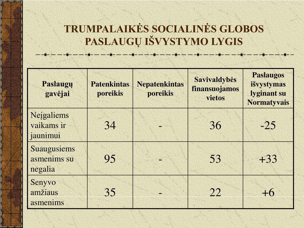 TRUMPALAIKĖS SOCIALINĖS GLOBOS PASLAUGŲ IŠVYSTYMO LYGIS