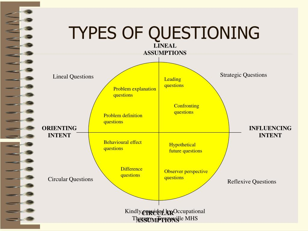 Lineal Questions